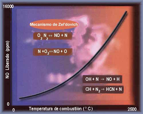 Contaminantes de la combustion